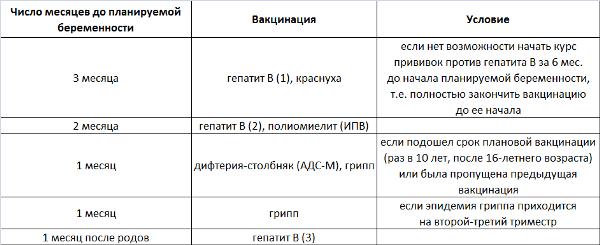 Kalendar-privivok-pered-beremennostju