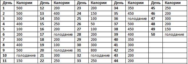 Классическое меню АВС на 50 дней