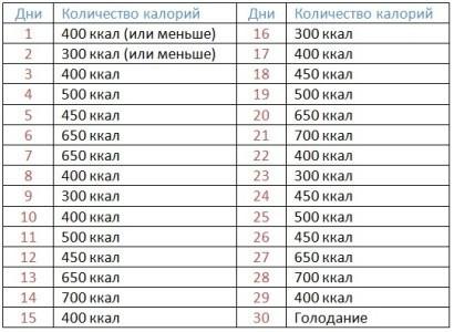 Облегченная диета лайт на 30 дней
