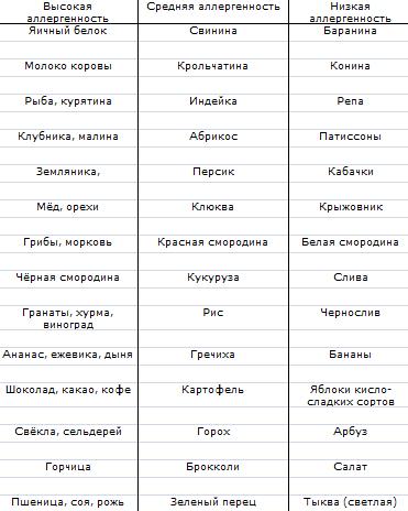 Классификация продуктов по степени аллергенности