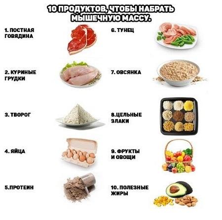 Спортивная диета для похудения и набора мышц: меню, отзывы и результаты