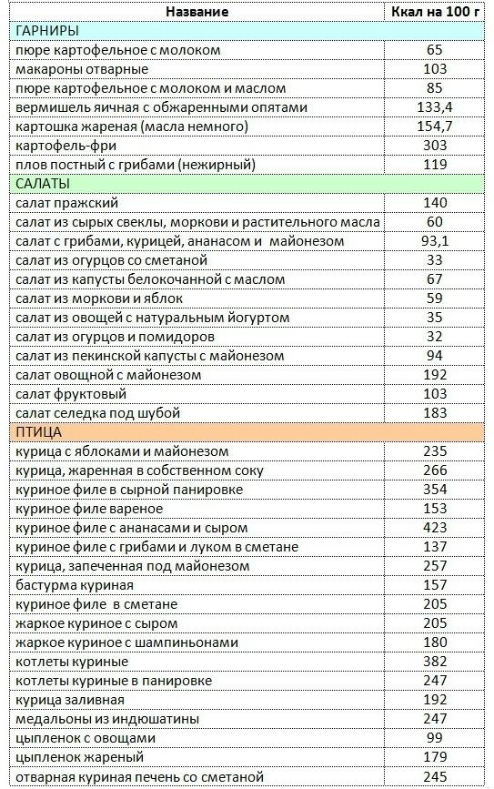 Таблица Борменталя 1