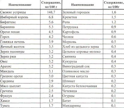 Содержание цинка в пищевых продуктах