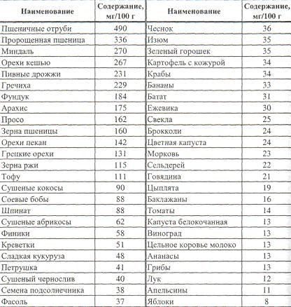 Содержание магния в пищевых продуктах