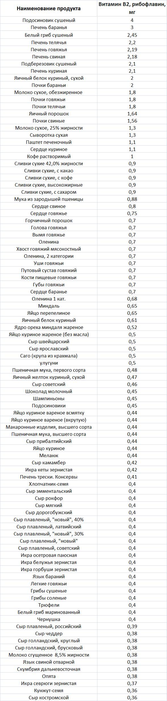 Продукты содержащие витамин В2.