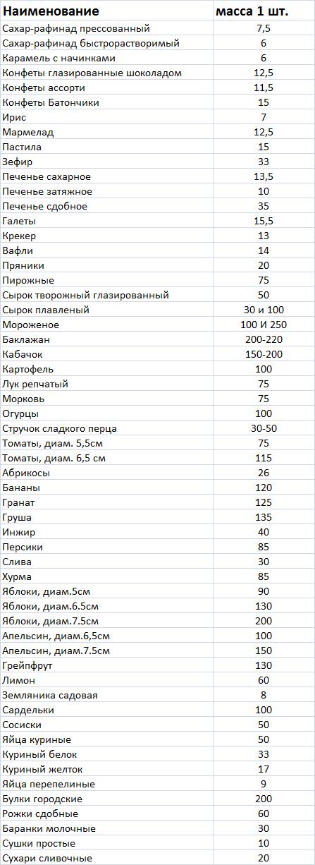 Massa_produktov_poshtuchno