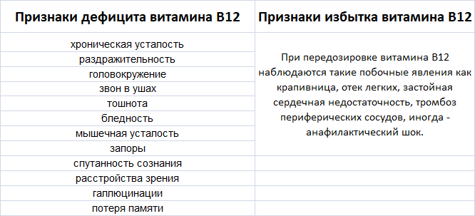 Признаки дефицита и избытка витамина В12.