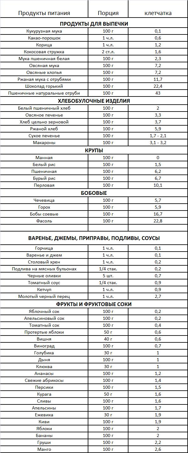 Tablica-soderzhanija-kletchatki_v_produktah