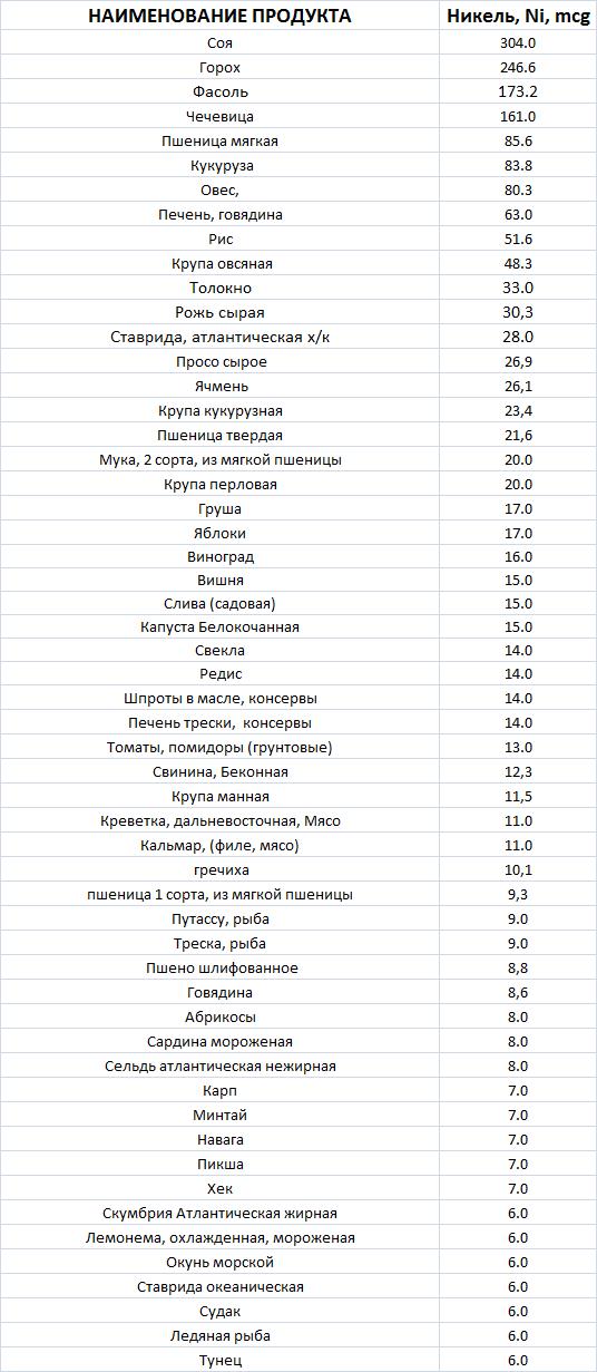 Tablica-soderzhanija-nikelja-v-produktah