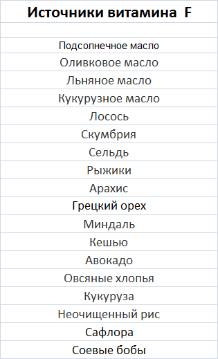 Tablica-soderzhanija-vitamina-F-v-produktah