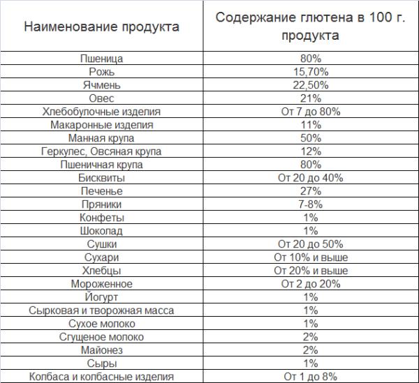Produkty-soderzhashhie-gljuten-tablica