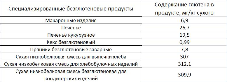 Specializirovannye-bezgljutenovye-produkty