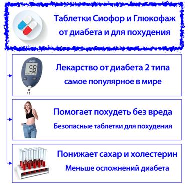Сиофор для похудения: отзывы, как принимать, инструкция по применению, дозировка, результаты