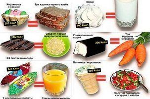 Dieta-po-kalorijam-menju