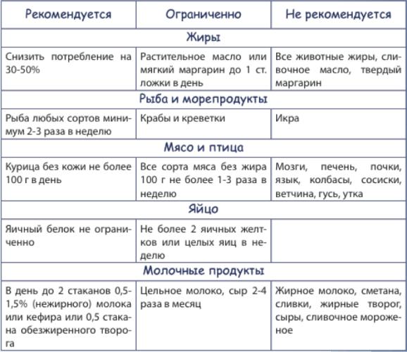 Produkty-snizhajushhie-holesterin-tablica