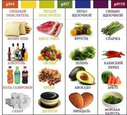 Shhelochnye-produkty-pitanija-tablica