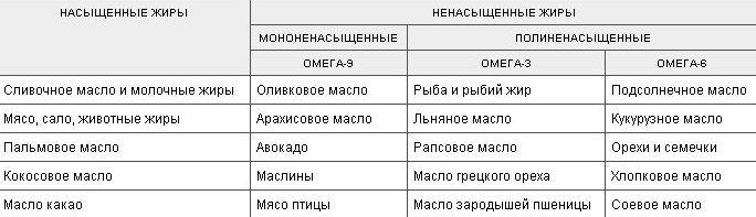 V-kakih-produktah-soderzhitsja-omega-3-polza