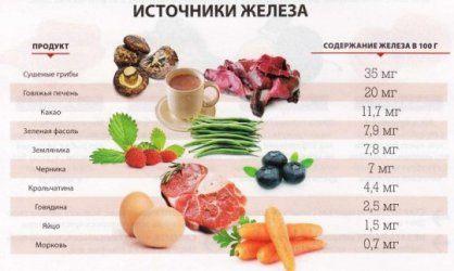 Dieta-pri-zhelezodeficitnoj-anemii